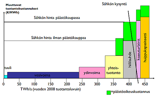 sahkonhinta_1_suomen_elfi